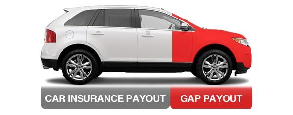 gap insurance, dealer warranty insurance, liability insurance